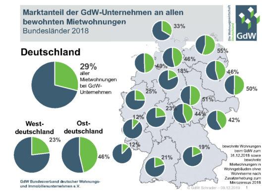 Marktanteil der GdW-Unternehmen