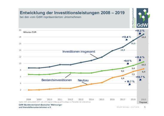 Investitionen GdW Unternehmen