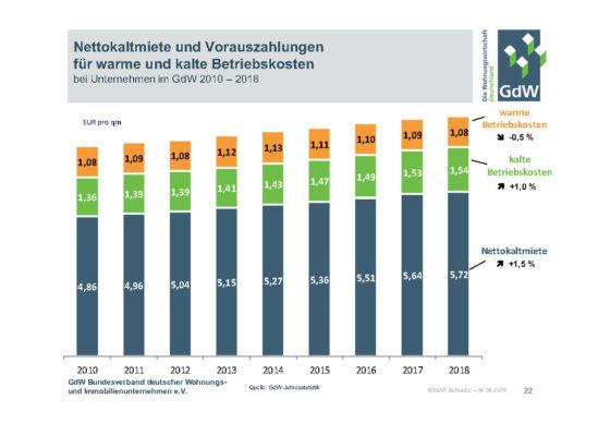 Nettokaltmiete Betriebskosten GdW Unternehmen