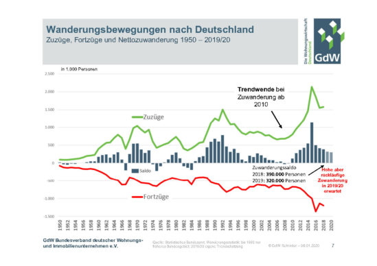 Nettozuwanderung nach Deutschland