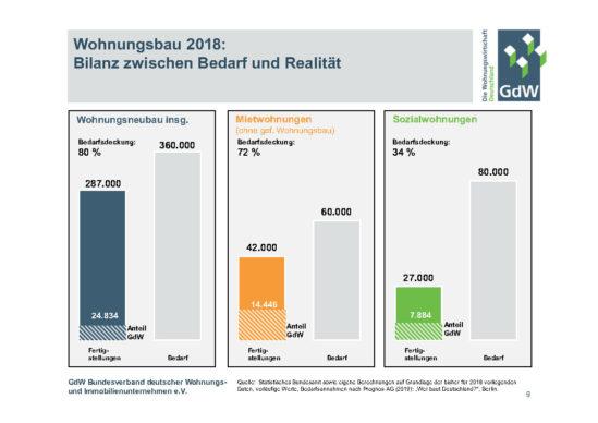 Wohnungsbau Bilanz Realität Bedarf