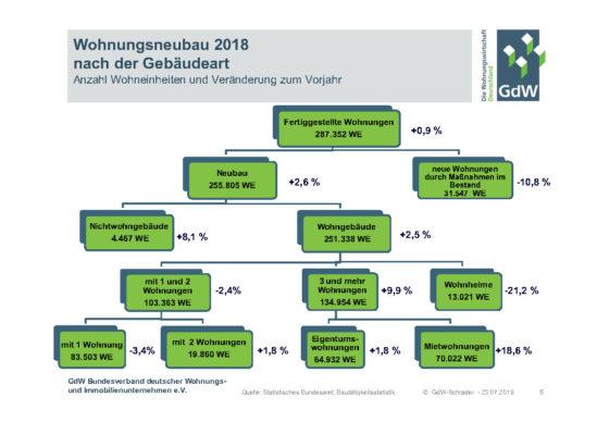 Wohnungsneubau in Deutschland 2018