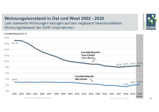 Wohnungsleerstand 2002 – 2020