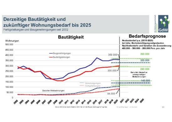 Derzeitige Bautätigkeit und zukünftiger Wohnungsbedarf bis 2025
