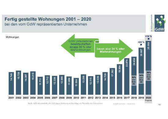 Fertig gestellte Wohnungen 2001 – 2020