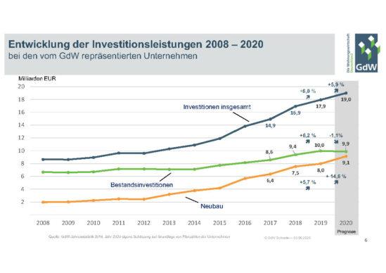 Entwicklung der Investitionsleistungen 2008-2020